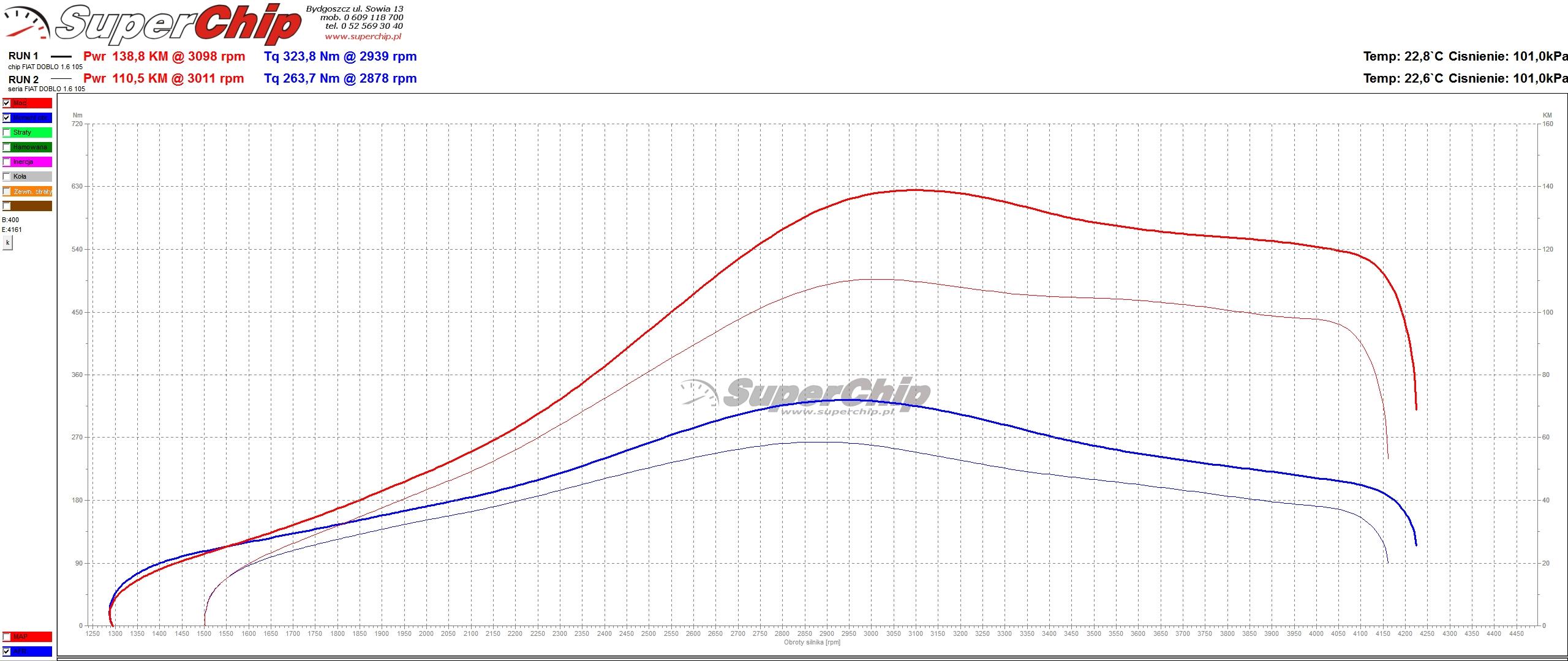 Chip tuning Fiat Doblo 1.6 JTD 105 KM