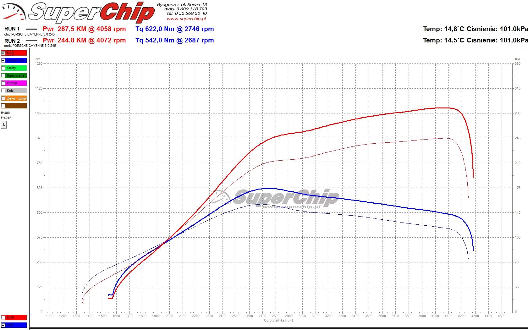 Chip tuning Porsche Cayenne 3.0 245 KM (+42)