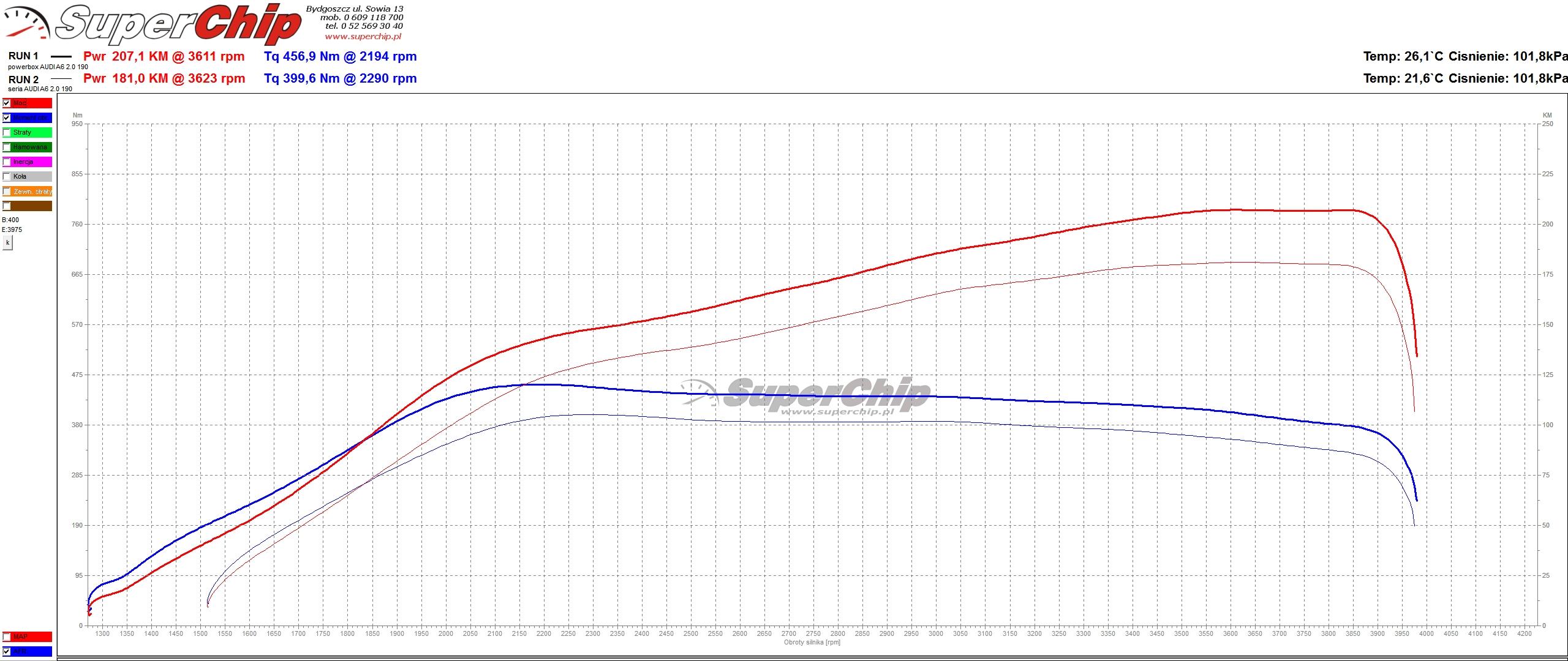Power box Audi A6 2.0 TDI CR 190 KM