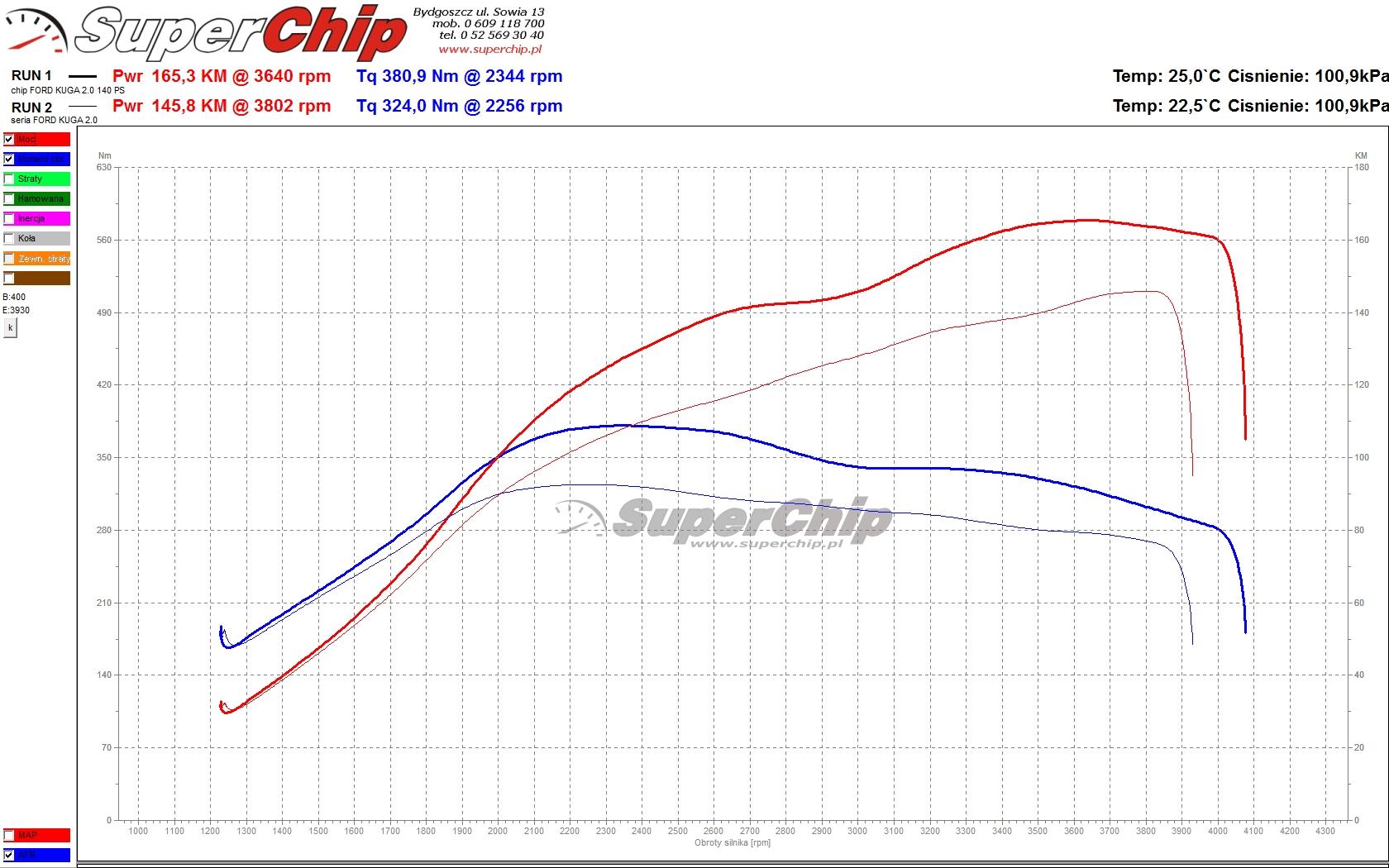 Ford Kuga 2.0 TDCi 140 KM (+20) ChiTuning
