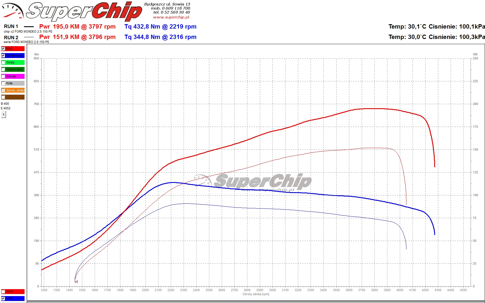 Chip tuning Ford Mondeo 2.0 TDCI 150 KM