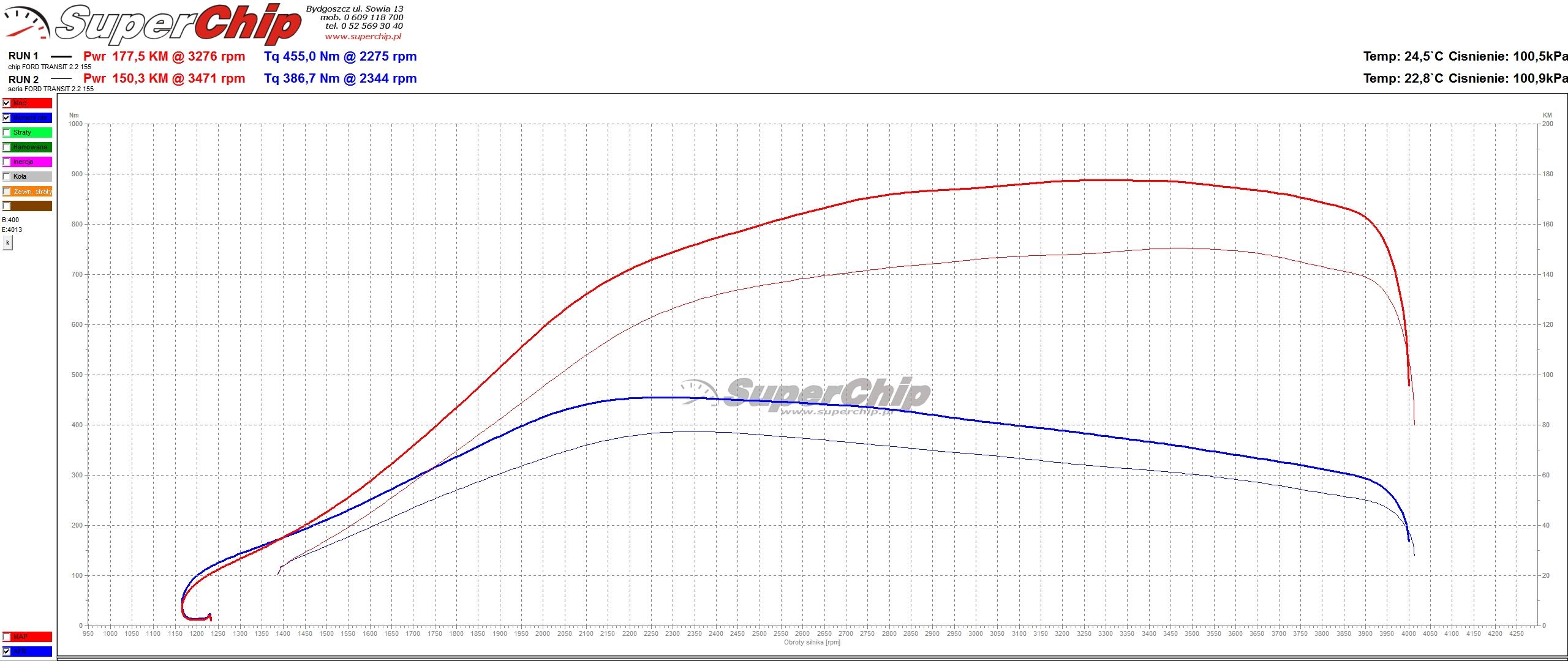 Chip Tuning Ford Transit 2.2 TDCi 155 KM