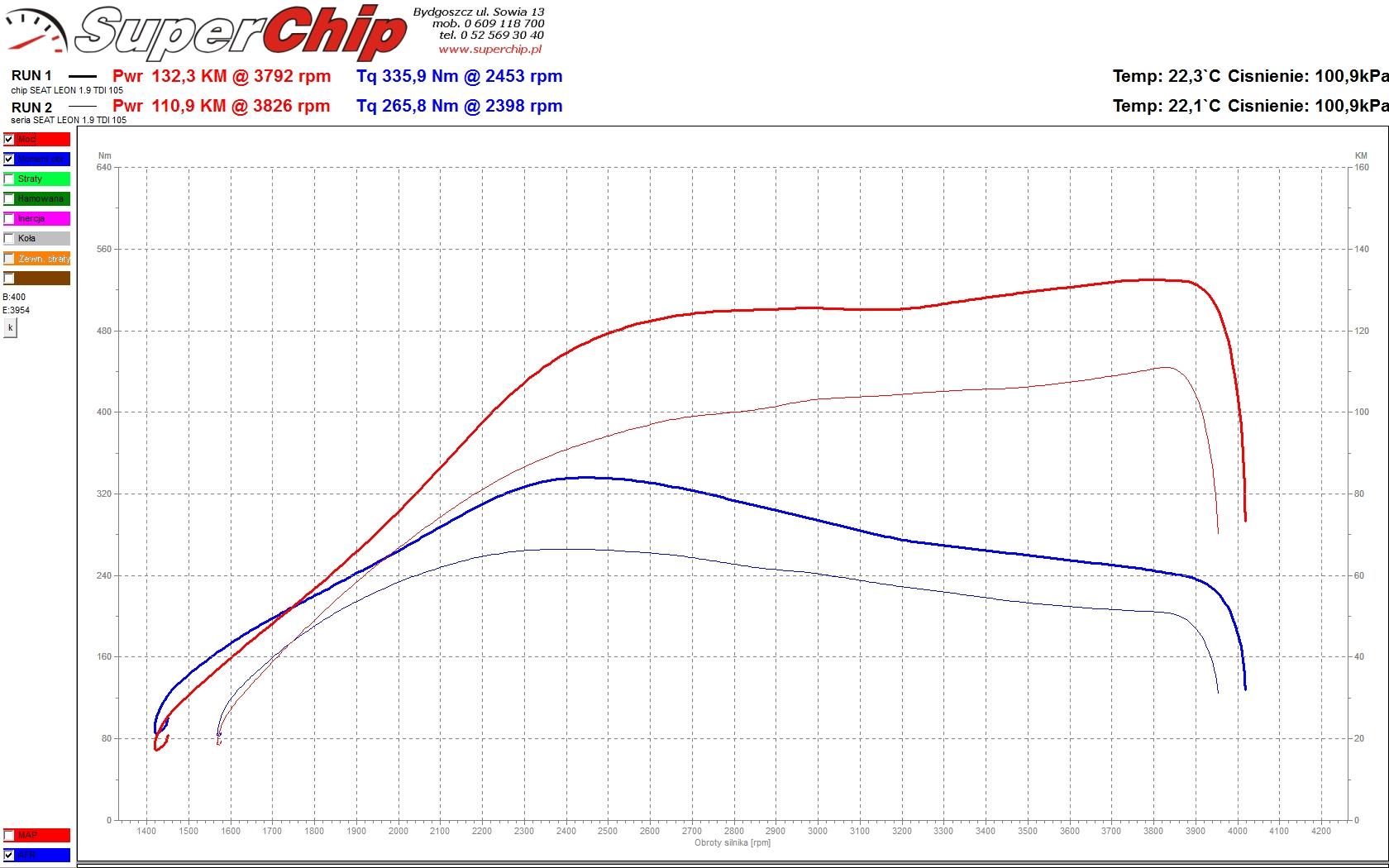 Seat Leon 1.9 TDI 105 KM (+24) ChipTuning